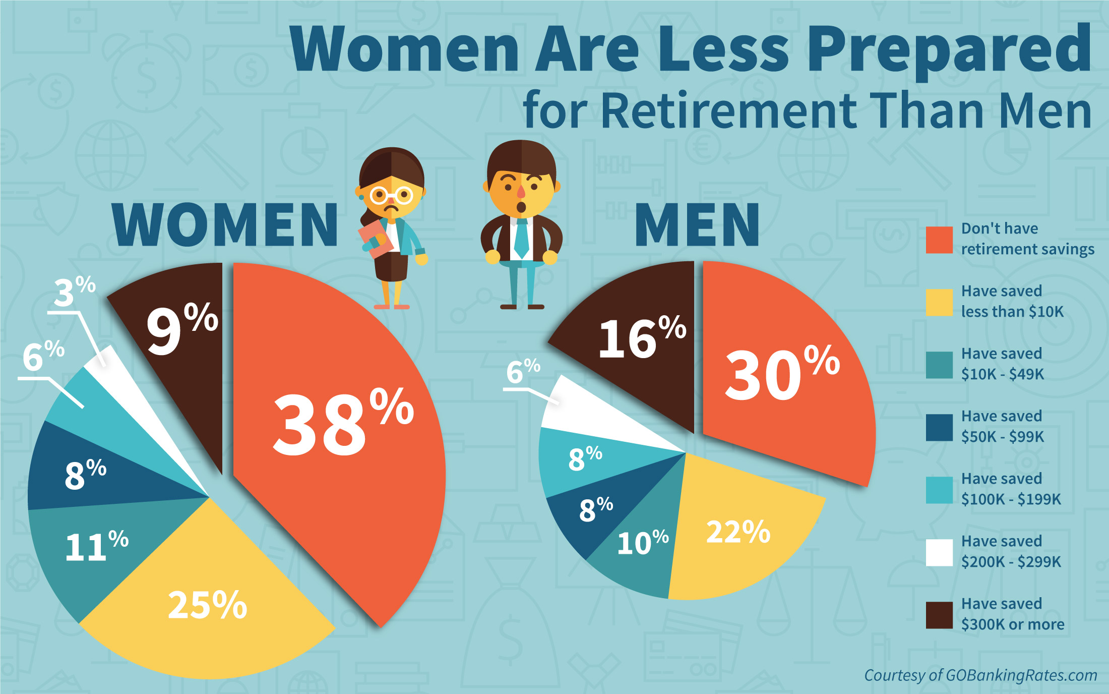 How Much to Save for Retirement | Ilena Banks
